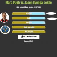 Marc Pugh vs Jason Eyenga-Lokilo h2h player stats