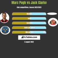 Marc Pugh vs Jack Clarke h2h player stats