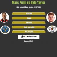 Marc Pugh vs Kyle Taylor h2h player stats