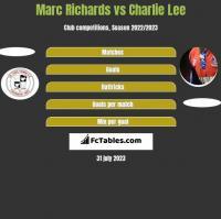 Marc Richards vs Charlie Lee h2h player stats