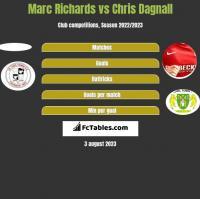 Marc Richards vs Chris Dagnall h2h player stats