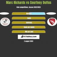 Marc Richards vs Courtney Duffus h2h player stats