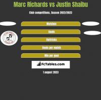 Marc Richards vs Justin Shaibu h2h player stats