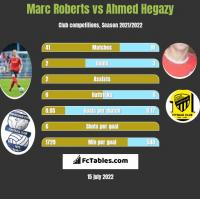 Marc Roberts vs Ahmed Hegazy h2h player stats