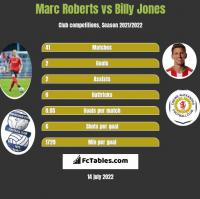 Marc Roberts vs Billy Jones h2h player stats