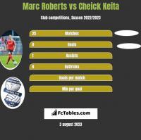 Marc Roberts vs Cheick Keita h2h player stats