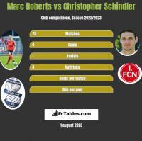 Marc Roberts vs Christopher Schindler h2h player stats