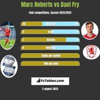 Marc Roberts vs Dael Fry h2h player stats