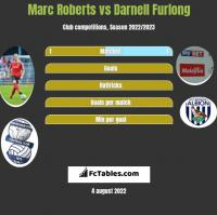 Marc Roberts vs Darnell Furlong h2h player stats
