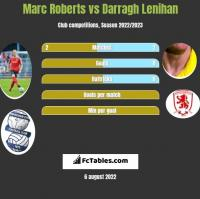 Marc Roberts vs Darragh Lenihan h2h player stats