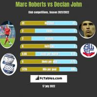Marc Roberts vs Declan John h2h player stats
