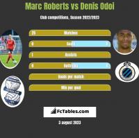 Marc Roberts vs Denis Odoi h2h player stats
