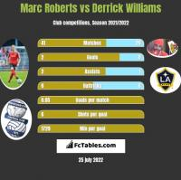 Marc Roberts vs Derrick Williams h2h player stats