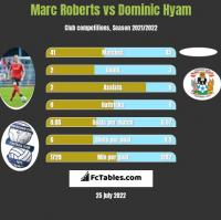 Marc Roberts vs Dominic Hyam h2h player stats