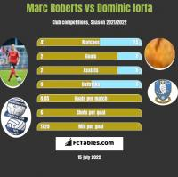 Marc Roberts vs Dominic Iorfa h2h player stats