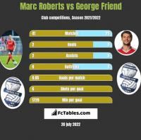 Marc Roberts vs George Friend h2h player stats