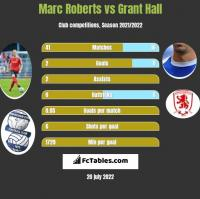 Marc Roberts vs Grant Hall h2h player stats