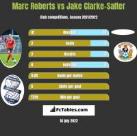 Marc Roberts vs Jake Clarke-Salter h2h player stats