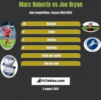 Marc Roberts vs Joe Bryan h2h player stats