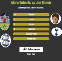 Marc Roberts vs Joe Rodon h2h player stats