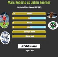 Marc Roberts vs Julian Boerner h2h player stats