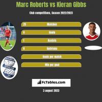 Marc Roberts vs Kieran Gibbs h2h player stats