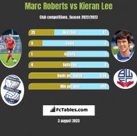 Marc Roberts vs Kieran Lee h2h player stats