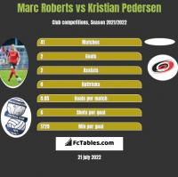 Marc Roberts vs Kristian Pedersen h2h player stats