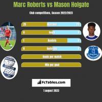 Marc Roberts vs Mason Holgate h2h player stats