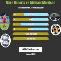 Marc Roberts vs Michael Morrison h2h player stats