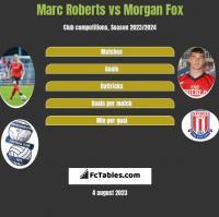 Marc Roberts vs Morgan Fox h2h player stats