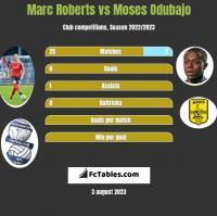 Marc Roberts vs Moses Odubajo h2h player stats