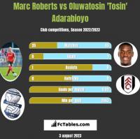 Marc Roberts vs Oluwatosin 'Tosin' Adarabioyo h2h player stats