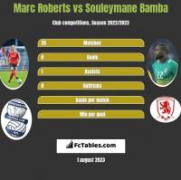Marc Roberts vs Souleymane Bamba h2h player stats