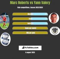 Marc Roberts vs Yann Valery h2h player stats