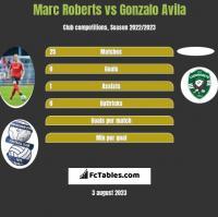 Marc Roberts vs Gonzalo Avila h2h player stats
