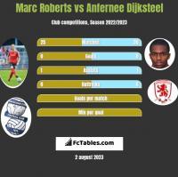 Marc Roberts vs Anfernee Dijksteel h2h player stats