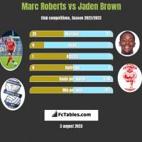 Marc Roberts vs Jaden Brown h2h player stats