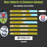 Marc Roberts vs Demeaco Duhaney h2h player stats