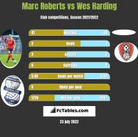Marc Roberts vs Wes Harding h2h player stats