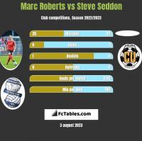 Marc Roberts vs Steve Seddon h2h player stats