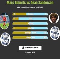 Marc Roberts vs Dean Sanderson h2h player stats