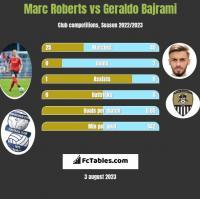 Marc Roberts vs Geraldo Bajrami h2h player stats