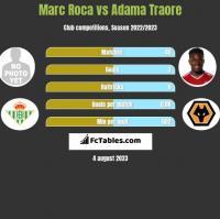 Marc Roca vs Adama Traore h2h player stats