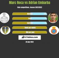 Marc Roca vs Adrian Embarba h2h player stats