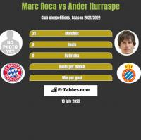 Marc Roca vs Ander Iturraspe h2h player stats