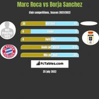 Marc Roca vs Borja Sanchez h2h player stats