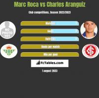 Marc Roca vs Charles Aranguiz h2h player stats