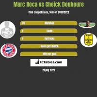 Marc Roca vs Cheick Doukoure h2h player stats