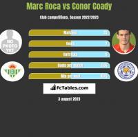 Marc Roca vs Conor Coady h2h player stats